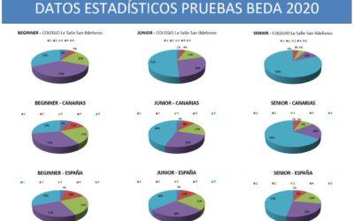 Resultados de las pruebas de evaluación externa BEDA de inglés